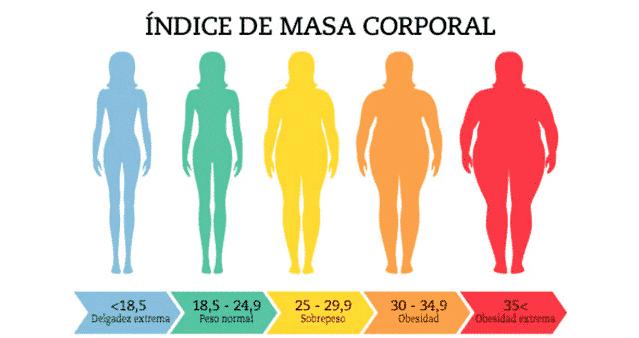 Como calcular el peso de una persona fisica