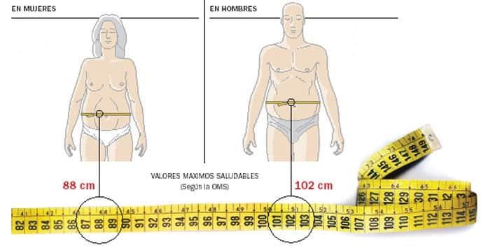 perimetro cintura grasa peligro